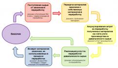 Договор переработки сырья на давальческих условиях