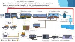 Очистка сточных вод металлургических предприятий