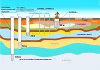 Разрешенная глубина скважины на воду в россии