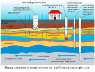 Как найти артезианскую воду на участке