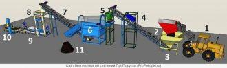 Переработка куриного помета в удобрение оборудование