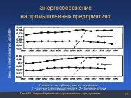 Экономия электроэнергии на промышленных предприятиях