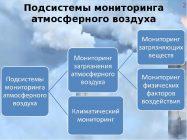 Мониторинг качества и степени загрязнения атмосферы
