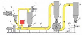 Установка для производства топливных брикетов своими руками